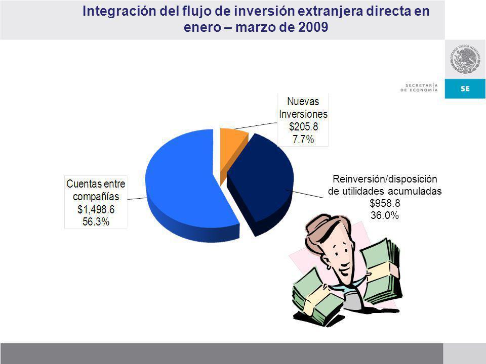 Integración del flujo de inversión extranjera directa en enero – marzo de 2009 Reinversión/disposición de utilidades acumuladas $958.8 36.0%