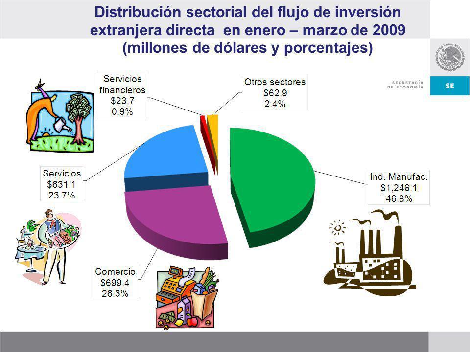 Distribución sectorial del flujo de inversión extranjera directa en enero – marzo de 2009 (millones de dólares y porcentajes)