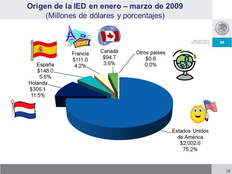 16 Origen de la IED en enero – marzo de 2009 (Millones de dólares y porcentajes)
