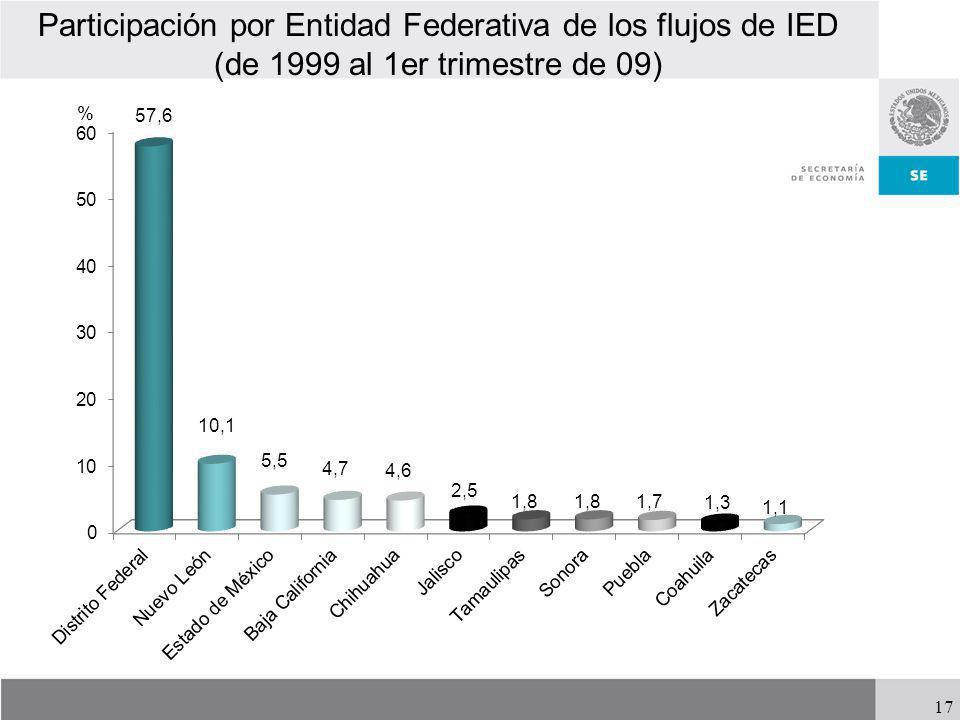 17 Participación por Entidad Federativa de los flujos de IED (de 1999 al 1er trimestre de 09)