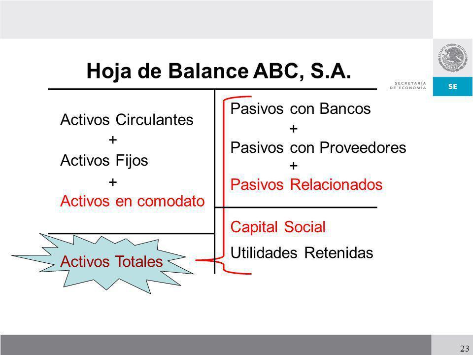 23 Hoja de Balance ABC, S.A. Activos Circulantes + Activos Fijos Pasivos con Bancos Pasivos con Proveedores Pasivos Relacionados + + Capital Social Ut