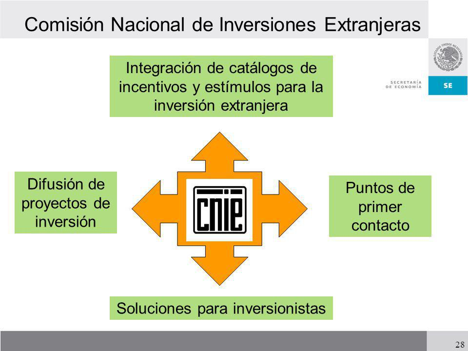 28 Comisión Nacional de Inversiones Extranjeras Difusión de proyectos de inversión Integración de catálogos de incentivos y estímulos para la inversió