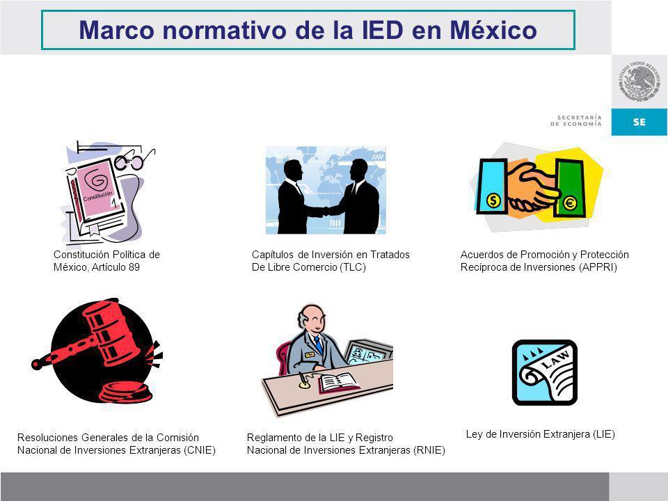 John SmithJuan Pérez Sociedad Mexicana 51%49% Ley de Inversión Extranjera (LIE) Concepto de Inversión Extranjera (Art.