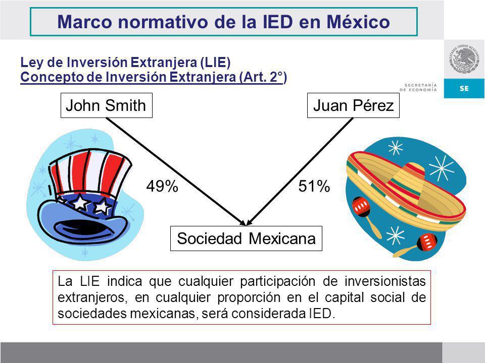 John SmithJuan Pérez Sociedad Mexicana 51%49% Ley de Inversión Extranjera (LIE) Concepto de Inversión Extranjera (Art. 2°) La LIE indica que cualquier