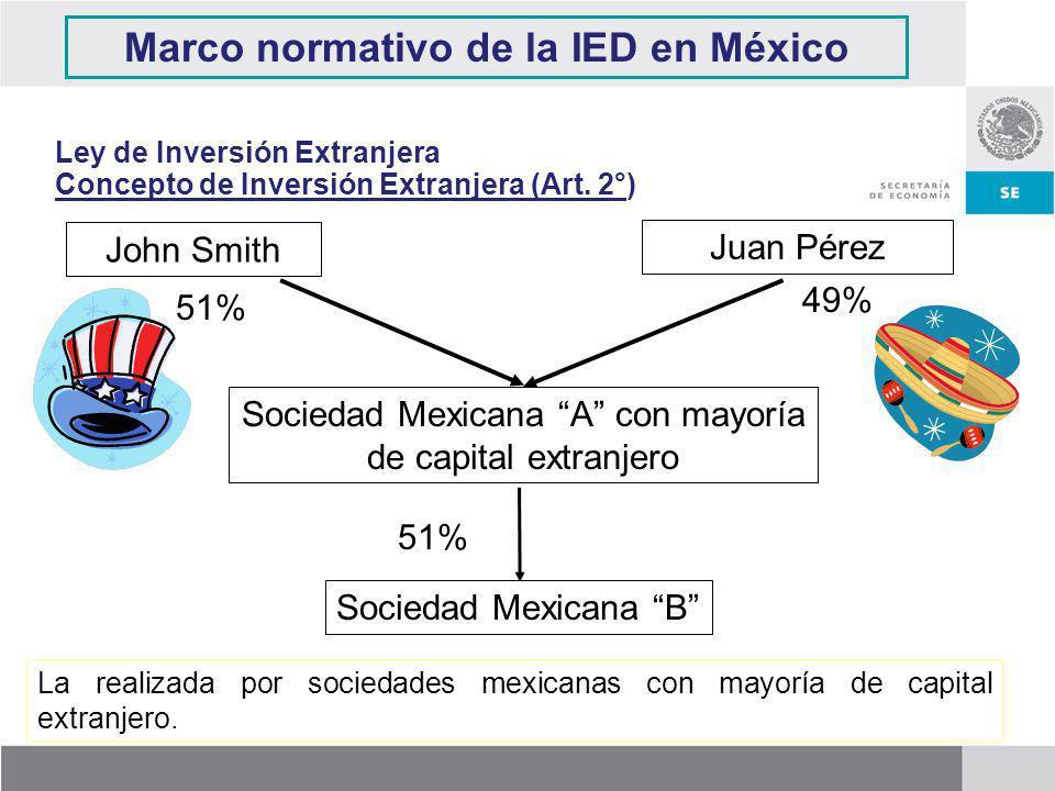 John Smith Juan Pérez Sociedad Mexicana A con mayoría de capital extranjero 49% 51% Sociedad Mexicana B 51% La realizada por sociedades mexicanas con