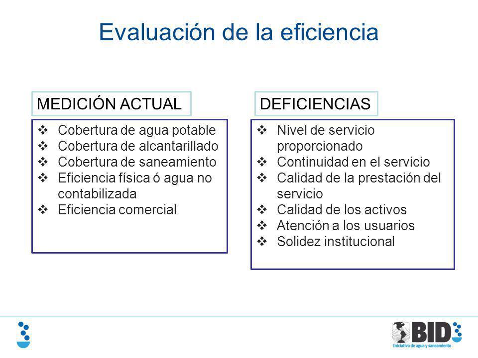 Evaluación de la eficiencia Cobertura de agua potable Cobertura de alcantarillado Cobertura de saneamiento Eficiencia física ó agua no contabilizada E