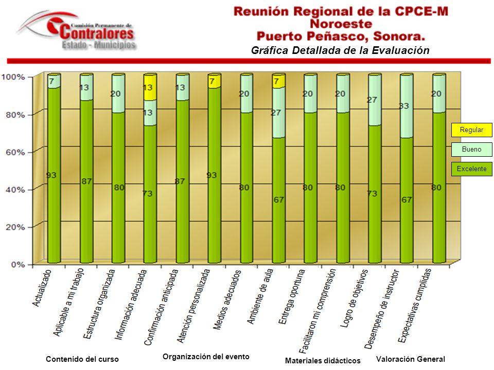 Gráfica Detallada de la Evaluación Contenido del curso Organización del evento Materiales didácticos Valoración General Excelente Bueno Regular