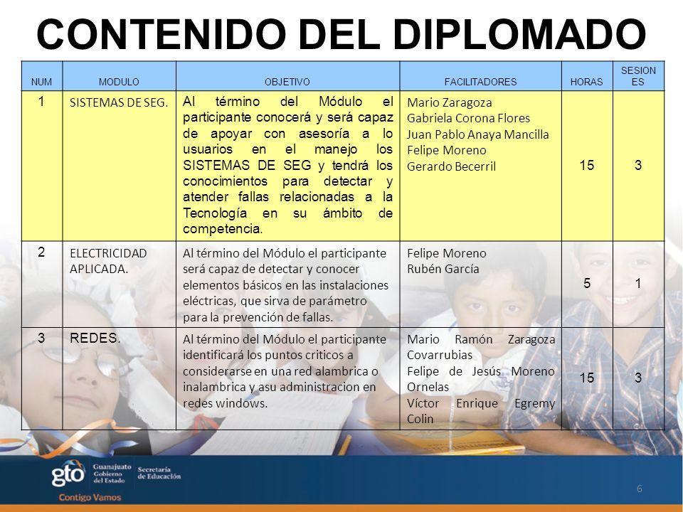 6 CONTENIDO DEL DIPLOMADO NUMMODULOOBJETIVOFACILITADORESHORAS SESION ES 1 SISTEMAS DE SEG.