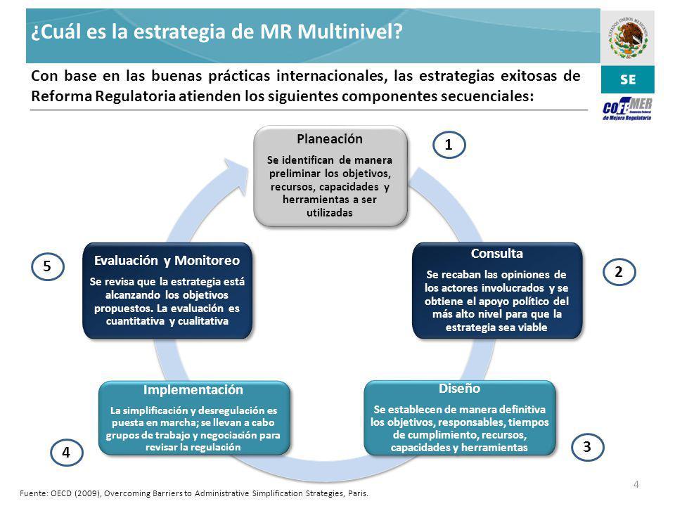 Administración de la Mejora Regulatoria ¿ Cuál es la estrategia de MR Multinivel.