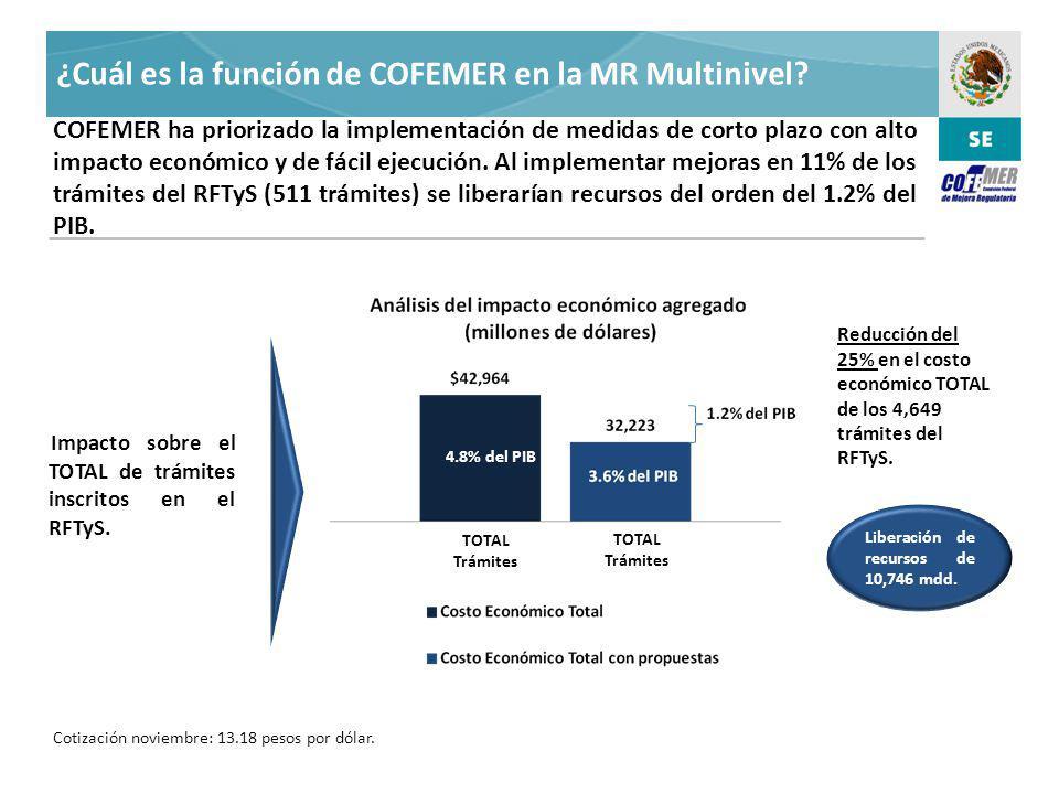 ¿Cuál es la función de COFEMER en la MR Multinivel.