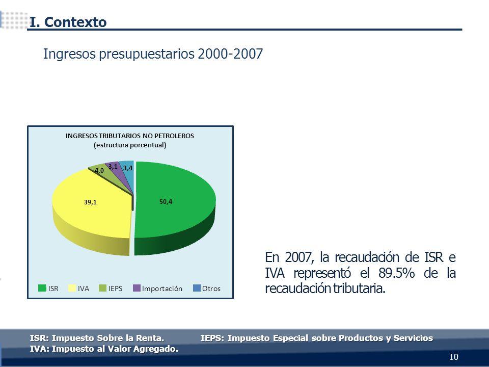 En 2007, la recaudación de ISR e IVA representó el 89.5% de la recaudación tributaria. ISR: Impuesto Sobre la Renta. IEPS: Impuesto Especial sobre Pro