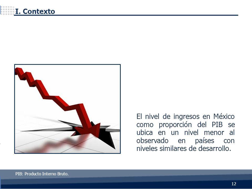 El nivel de ingresos en México como proporción del PIB se ubica en un nivel menor al observado en países con niveles similares de desarrollo. PIB: Pro