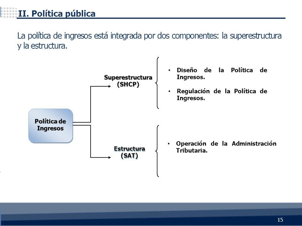 15 Política de Ingresos Estructura (SAT) Superestructura (SHCP) Diseño de la Política de Ingresos. Regulación de la Política de Ingresos. Operación de
