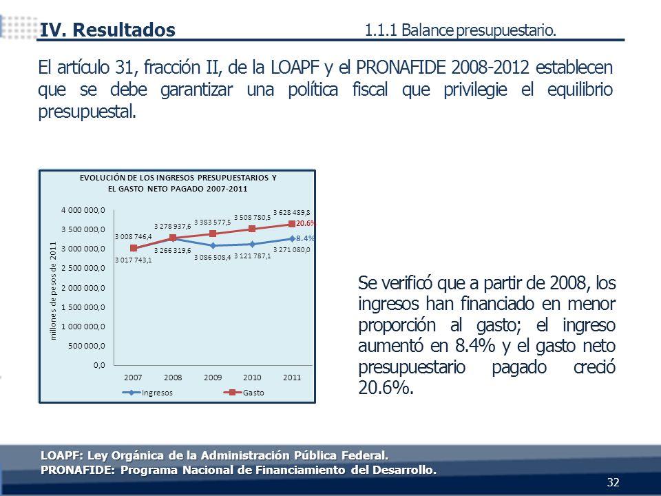 LOAPF: Ley Orgánica de la Administración Pública Federal. PRONAFIDE: Programa Nacional de Financiamiento del Desarrollo. IV. Resultados 1.1.1 Balance