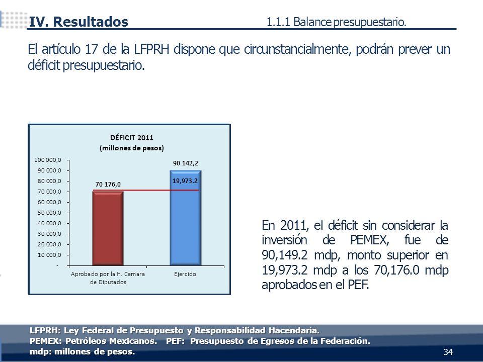 En 2011, el déficit sin considerar la inversión de PEMEX, fue de 90,149.2 mdp, monto superior en 19,973.2 mdp a los 70,176.0 mdp aprobados en el PEF.
