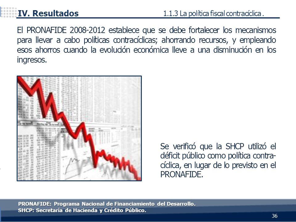 Se verificó que la SHCP utilizó el déficit público como política contra- cíclica, en lugar de lo previsto en el PRONAFIDE. El PRONAFIDE 2008-2012 esta