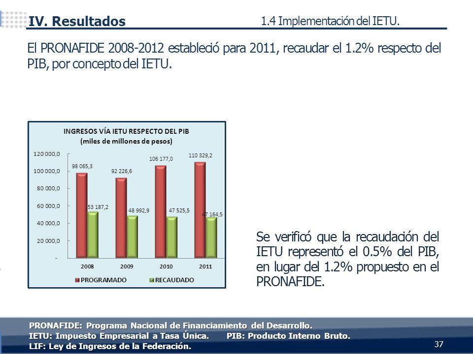 Se verificó que la recaudación del IETU representó el 0.5% del PIB, en lugar del 1.2% propuesto en el PRONAFIDE. El PRONAFIDE 2008-2012 estableció par