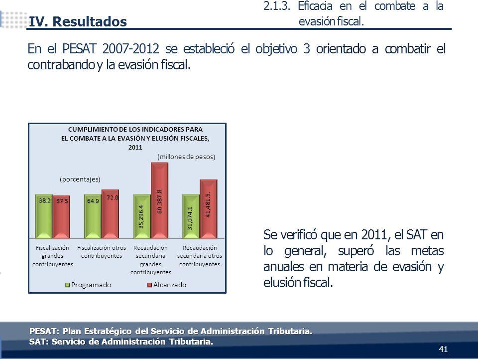 41 IV. Resultados Se verificó que en 2011, el SAT en lo general, superó las metas anuales en materia de evasión y elusión fiscal. En el PESAT 2007-201