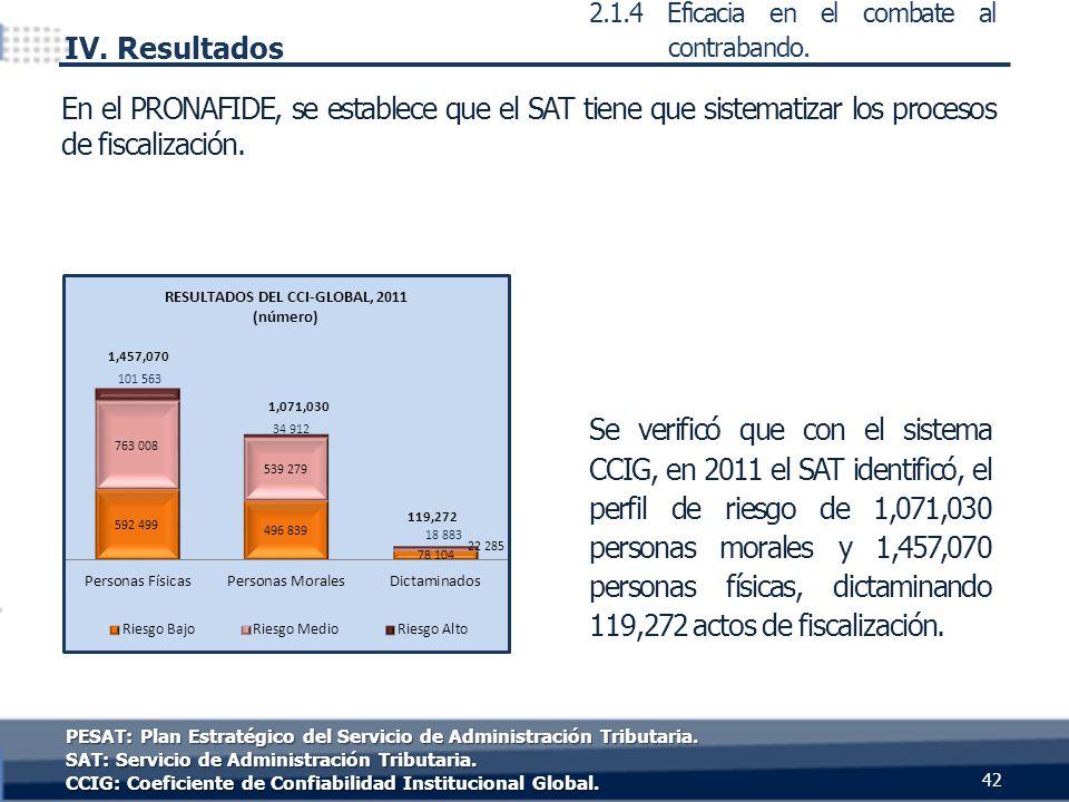 42 IV. Resultados 2.1.4 Eficacia en el combate al contrabando. PESAT: Plan Estratégico del Servicio de Administración Tributaria. SAT: Servicio de Adm