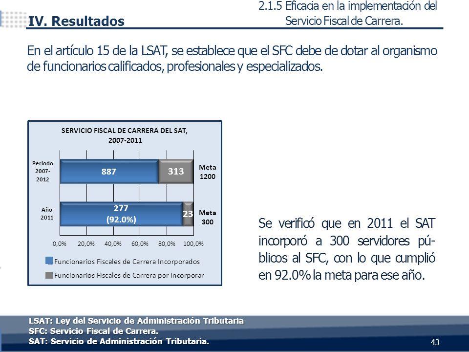 43 IV. Resultados 2.1.5 Eficacia en la implementación del Servicio Fiscal de Carrera. Se verificó que en 2011 el SAT incorporó a 300 servidores pú- bl