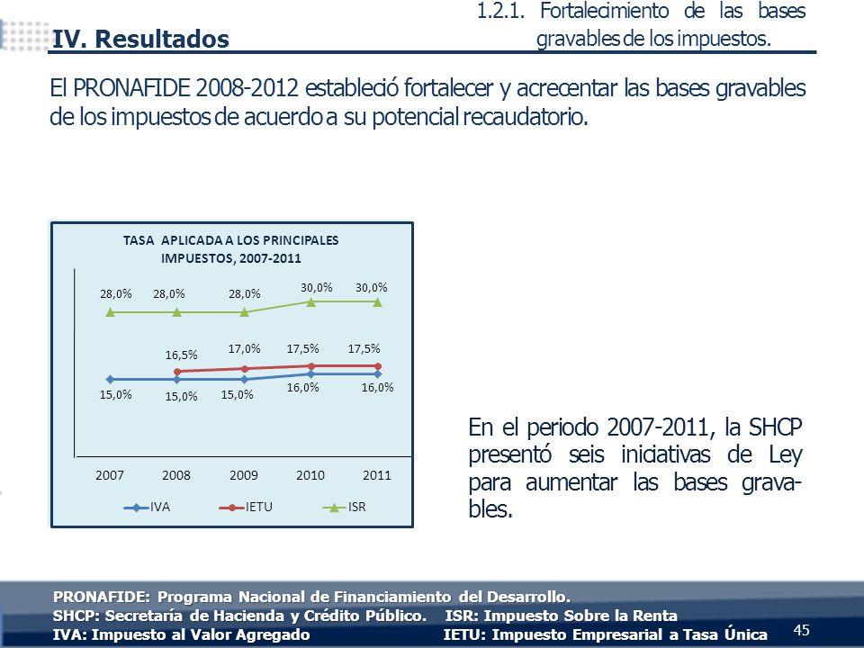 En el periodo 2007-2011, la SHCP presentó seis iniciativas de Ley para aumentar las bases grava- bles. El PRONAFIDE 2008-2012 estableció fortalecer y
