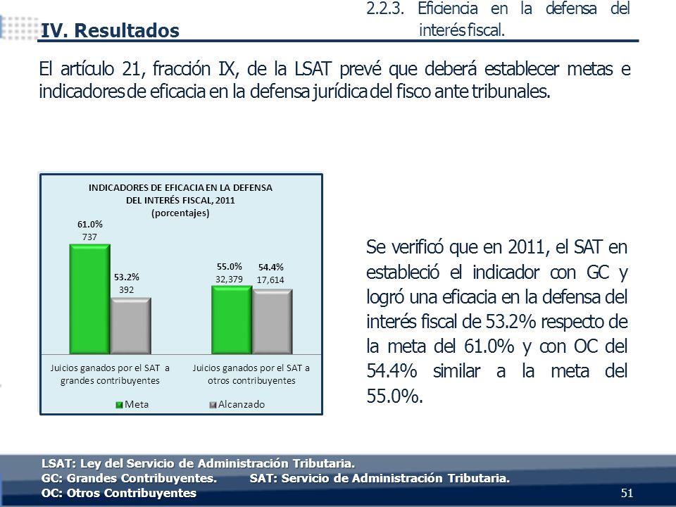 Se verificó que en 2011, el SAT en estableció el indicador con GC y logró una eficacia en la defensa del interés fiscal de 53.2% respecto de la meta del 61.0% y con OC del 54.4% similar a la meta del 55.0%.