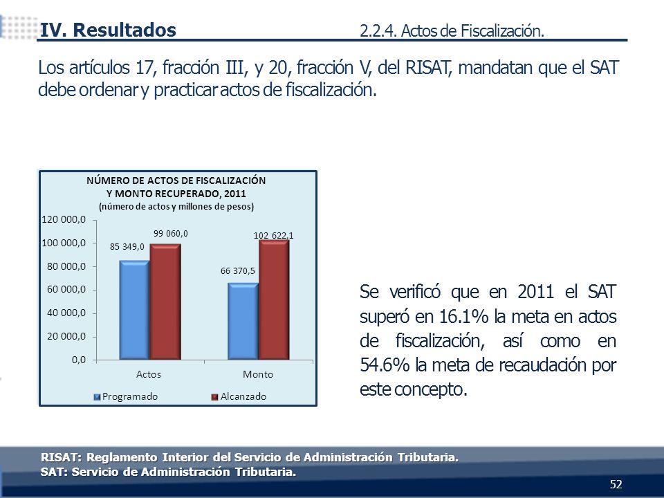 Se verificó que en 2011 el SAT superó en 16.1% la meta en actos de fiscalización, así como en 54.6% la meta de recaudación por este concepto. Los artí
