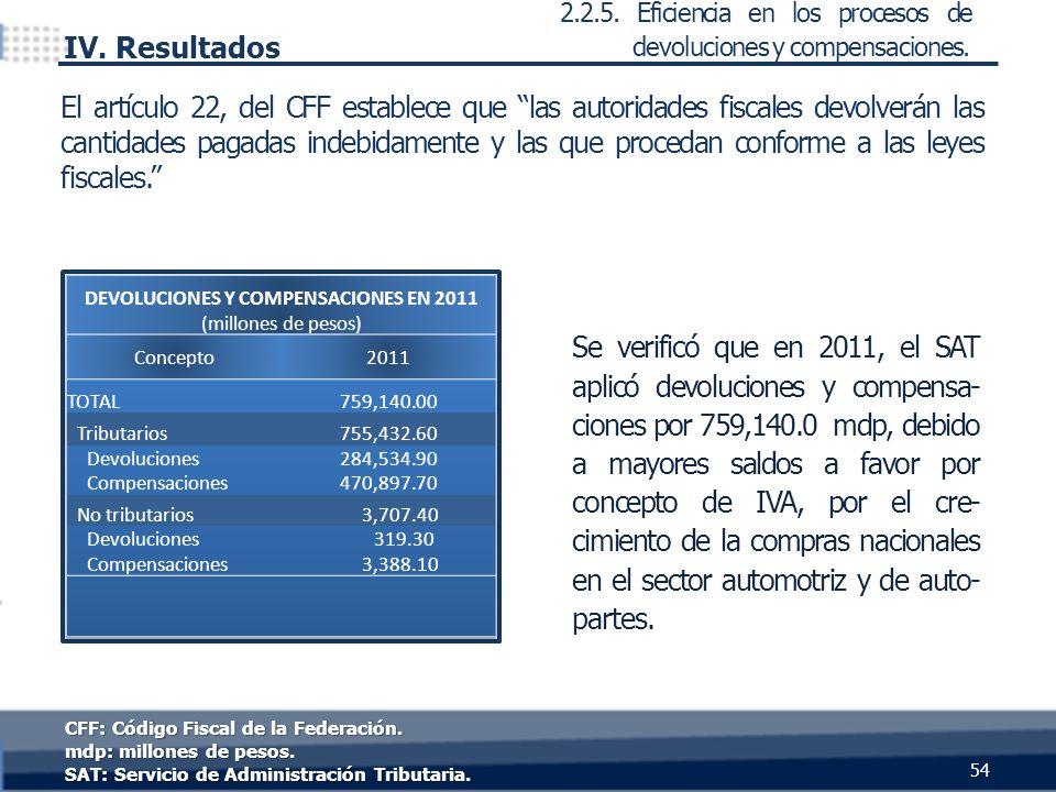 Se verificó que en 2011, el SAT aplicó devoluciones y compensa- ciones por 759,140.0 mdp, debido a mayores saldos a favor por concepto de IVA, por el cre- cimiento de la compras nacionales en el sector automotriz y de auto- partes.
