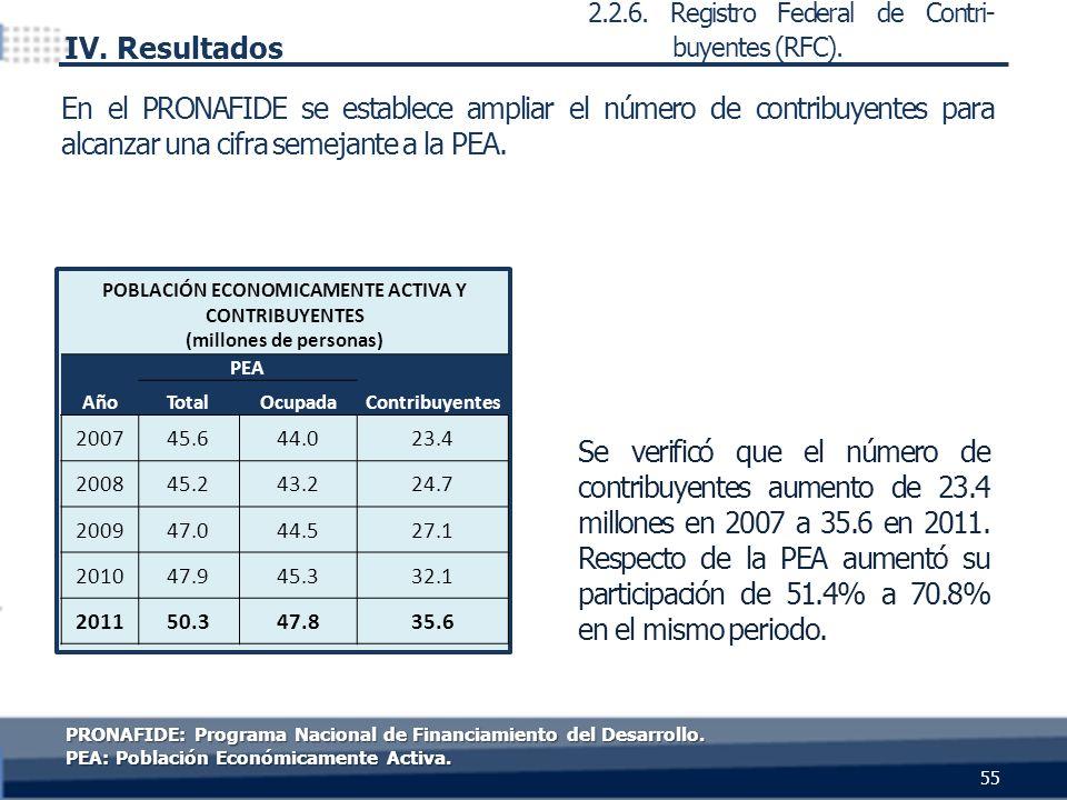 Se verificó que el número de contribuyentes aumento de 23.4 millones en 2007 a 35.6 en 2011. Respecto de la PEA aumentó su participación de 51.4% a 70