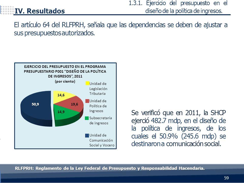 Se verificó que en 2011, la SHCP ejerció 482.7 mdp, en el diseño de la política de ingresos, de los cuales el 50.9% (245.6 mdp) se destinaron a comunicación social.