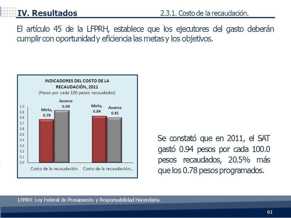 Se constató que en 2011, el SAT gastó 0.94 pesos por cada 100.0 pesos recaudados, 20.5% más que los 0.78 pesos programados. 61 IV. Resultados 2.3.1. C