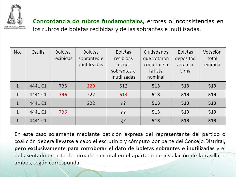 Concordancia de rubros fundamentales, errores o inconsistencias en los rubros de boletas recibidas y de las sobrantes e inutilizadas. No.CasillaBoleta