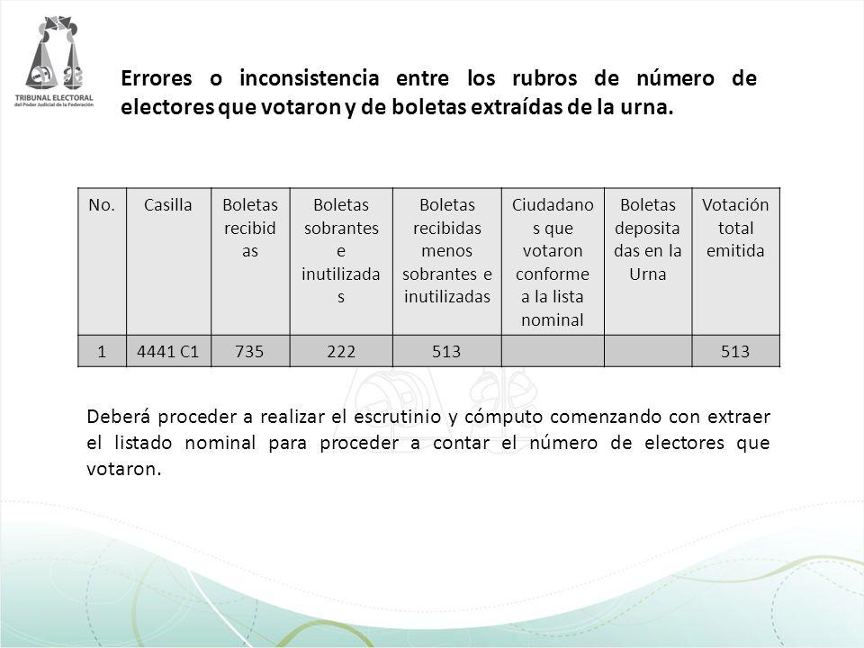Errores o inconsistencia entre los rubros de número de electores que votaron y de boletas extraídas de la urna. No.CasillaBoletas recibid as Boletas s