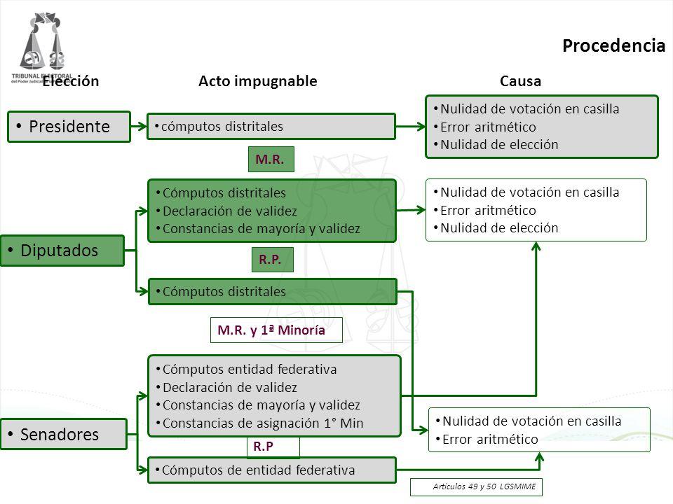 Cómputo de los plazos Contados a partir del día siguiente a la conclusión del cómputo distrital o de entidad federativa respectivo Posteriores a la presentación del informe al CG de la sumatoria de la elección de presidente.