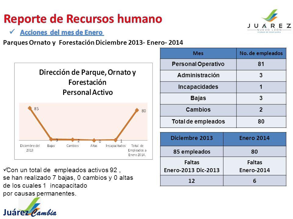 Juárez Cambia Con un total de empleados activos 92, se han realizado 7 bajas, 0 cambios y 0 altas de los cuales 1 incapacitado por causas permanentes.