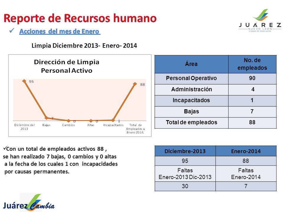 Limpia Diciembre 2013- Enero- 2014 Con un total de empleados activos 88, se han realizado 7 bajas, 0 cambios y 0 altas a la fecha de los cuales 1 con incapacidades por causas permanentes.