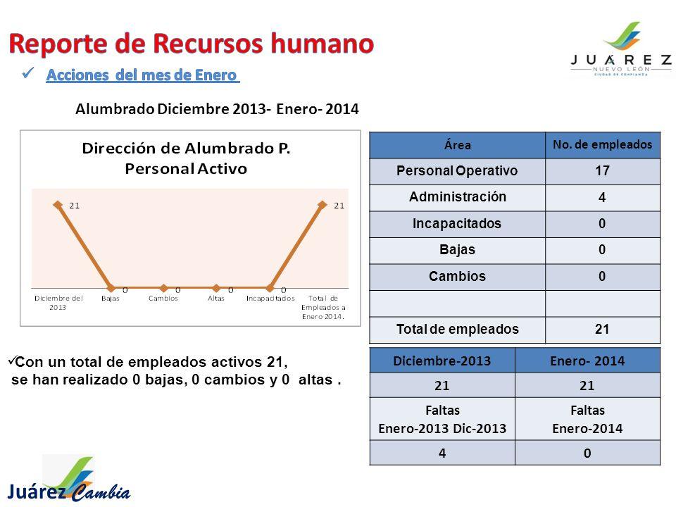 Juárez Cambia Alumbrado Diciembre 2013- Enero- 2014 Con un total de empleados activos 21, se han realizado 0 bajas, 0 cambios y 0 altas.