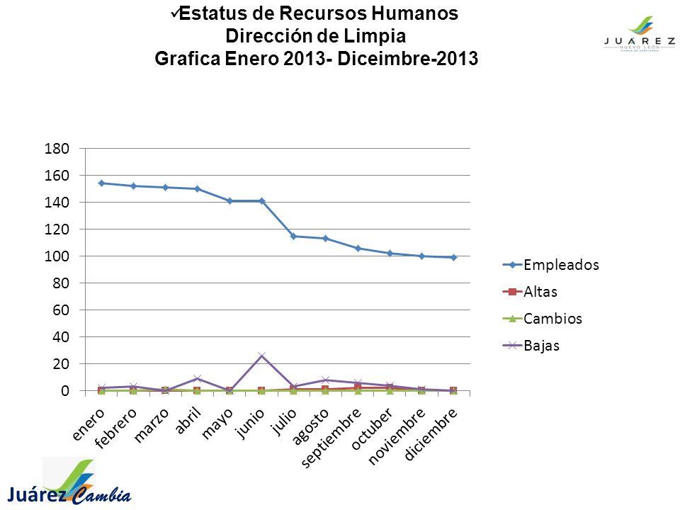 Estatus de Recursos Humanos Dirección de Limpia Grafica Enero 2013- Diceimbre-2013 Juárez Cambia