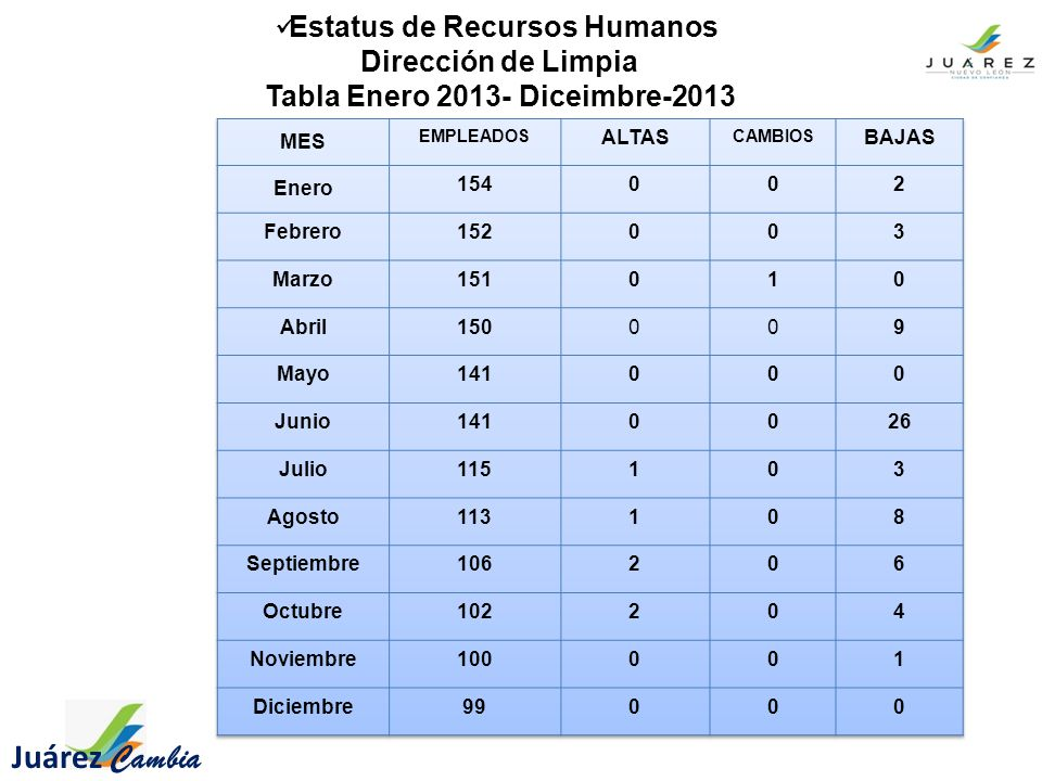 Estatus de Recursos Humanos Dirección de Limpia Tabla Enero 2013- Diceimbre-2013