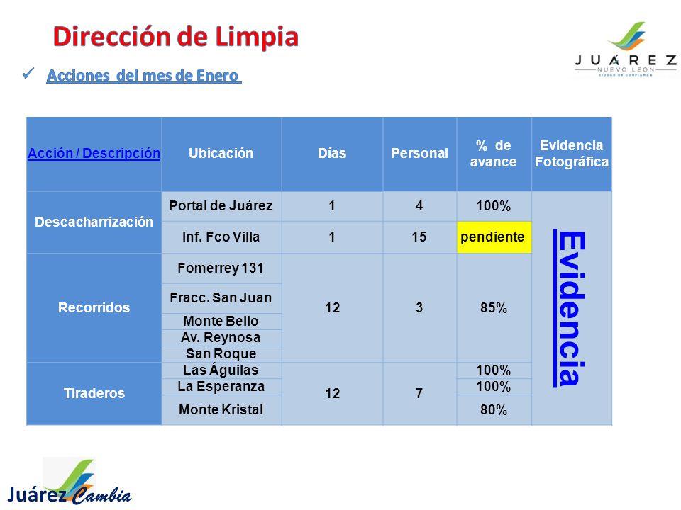 Acción / DescripciónUbicaciónDíasPersonal % de avance Evidencia Fotográfica Descacharrización Portal de Juárez14100% Evidencia Inf.
