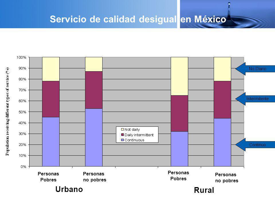 Servicio de calidad desigual en México No Diario Intermitente Continuo Rural Urbano Personas Pobres Personas no pobres Personas Pobres Personas no pob