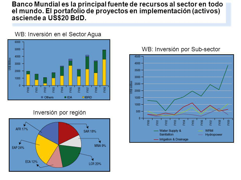 3. Water resources management and services are central to growth, development and poverty reduction. Banco Mundial es la principal fuente de recursos