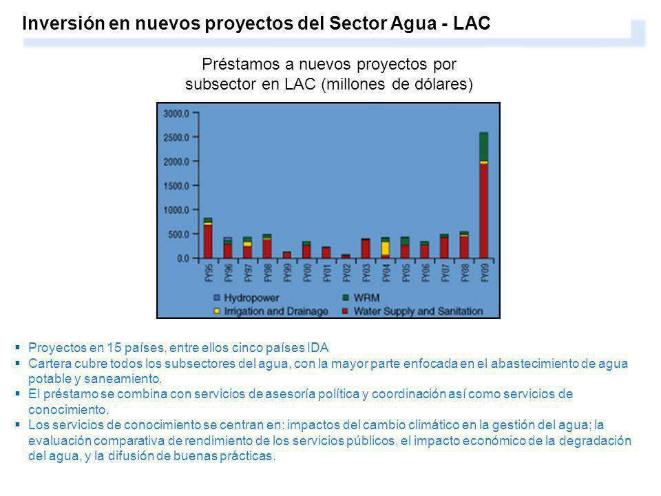 3. Water resources management and services are central to growth, development and poverty reduction. Inversión en nuevos proyectos del Sector Agua - L
