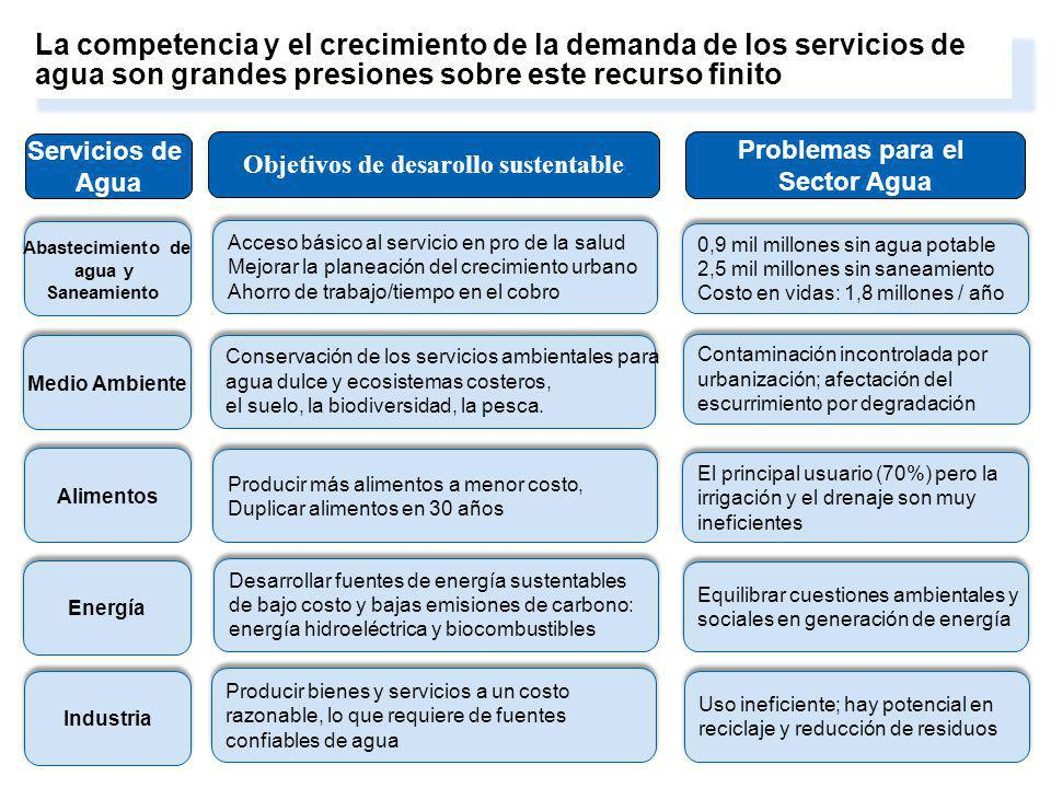 3. Water resources management and services are central to growth, development and poverty reduction. Objetivos de desarollo sustentable Servicios de A