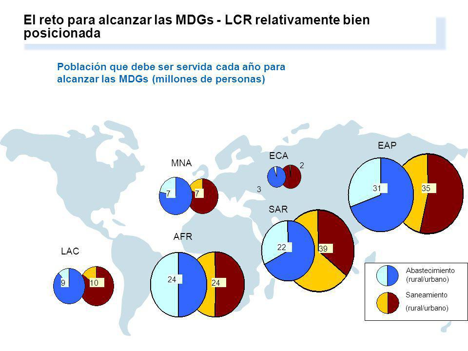3. Water resources management and services are central to growth, development and poverty reduction. El reto para alcanzar las MDGs - LCR relativament