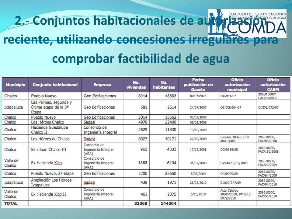 2.- Conjuntos habitacionales de autorización reciente, utilizando concesiones irregulares para comprobar factibilidad de agua