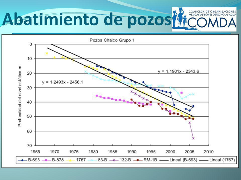 Violaciones al Derecho Sobreexplotación por sobreconcesionamiento - Problemas de calidad por salinización - Grietas y hundimientos www.comda.org.mx La Jornada