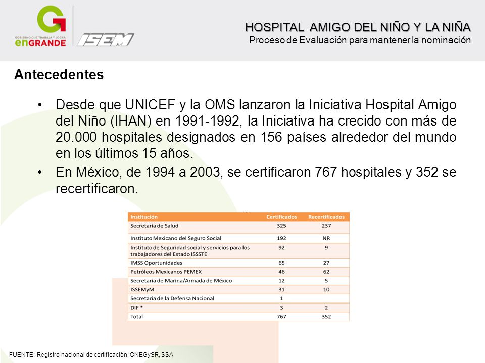 Antecedentes Desde que UNICEF y la OMS lanzaron la Iniciativa Hospital Amigo del Niño (IHAN) en 1991-1992, la Iniciativa ha crecido con más de 20.000