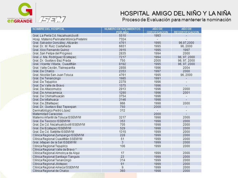 NOMBRE DEL HOSPITALNUMERO DE NACIMIENTOS POR AÑO AÑO DE CERTIFICACION AÑO DE RECERTIFICACION Gral. La Perla Cd. Nezahualcóyotl55101993- Hosp. Materno