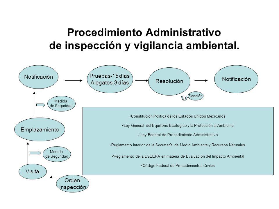 Procedimiento Administrativo de inspección y vigilancia ambiental. Visita Emplazamiento Notificación Pruebas-15 días Alegatos-3 días Resolución Notifi